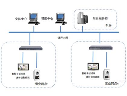 金融进门身份验证系统