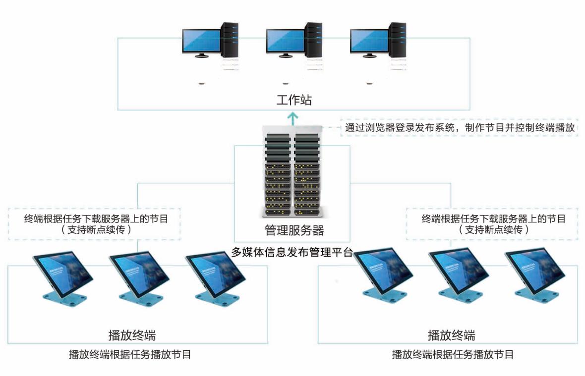 多媒体信息交互终端P710-02